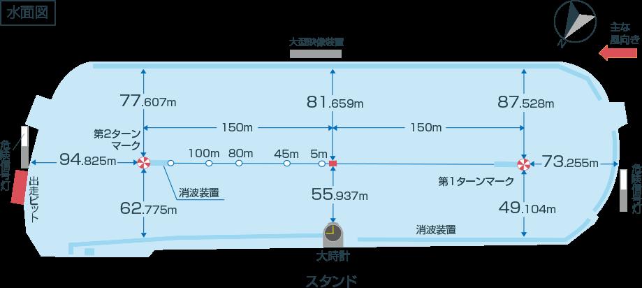 尼崎艇場の水面・特徴