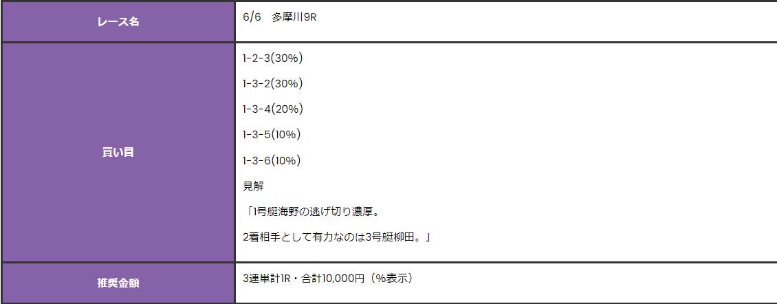 競艇オニアツ6月6日多摩川競艇場9R無料予想