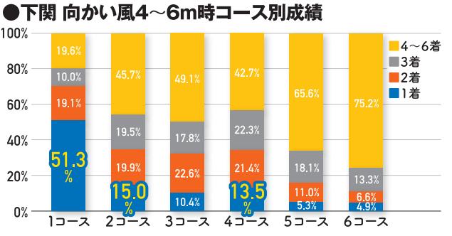 下関競艇場の風が向かい風4M~6M