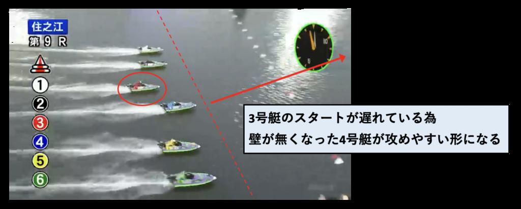 競艇(ボートレース)女子戦のスタートタイミング・特徴