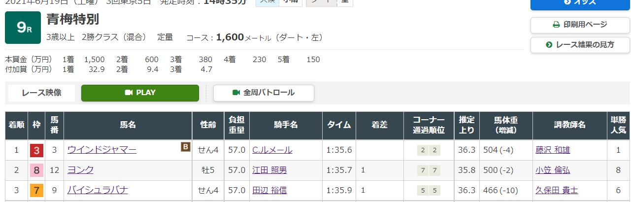 競馬予想サイトのEDGE(エッジ)の無料情報6月26日阪神競馬場1R、8R無料予想検証結果