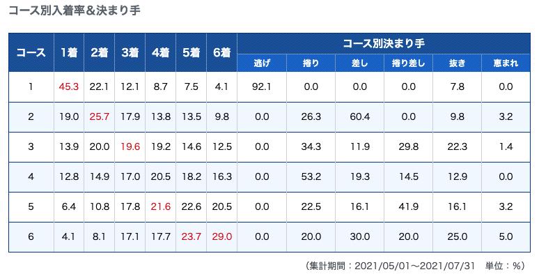 江戸川のコース別勝率と決まり手のデータ