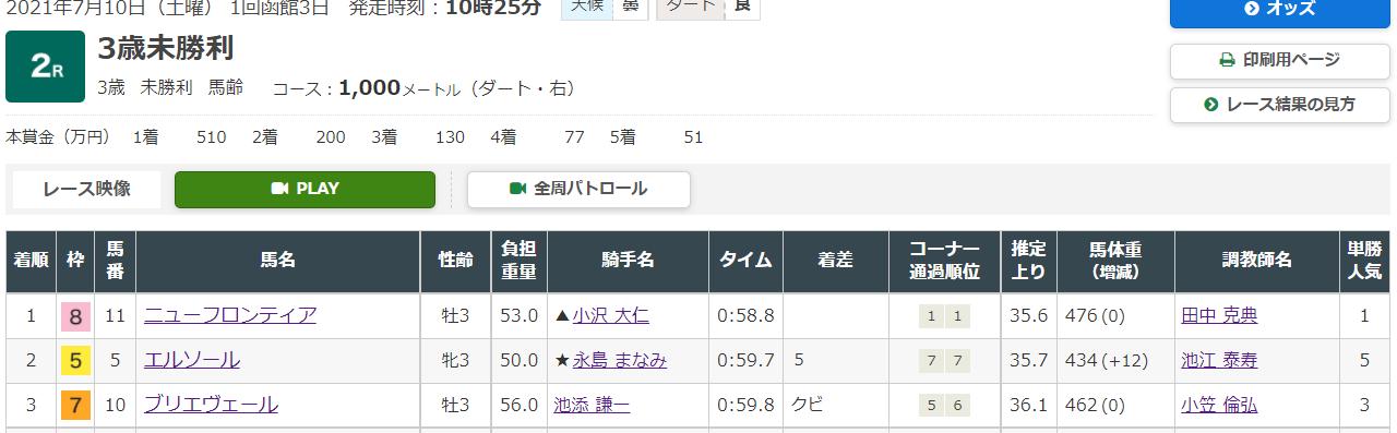 競馬予想サイトのEDGE(エッジ)の無料情報7月10日函館競馬場2R、小倉8R無料予想検証結果