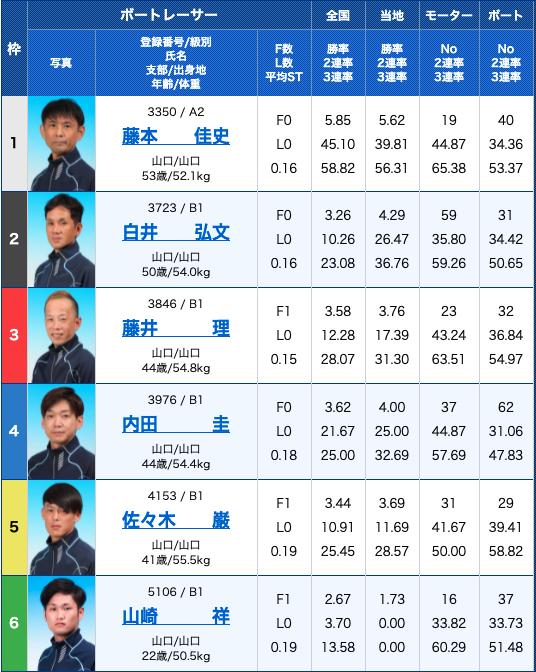 徳山競艇場:モーニング予選の出走表