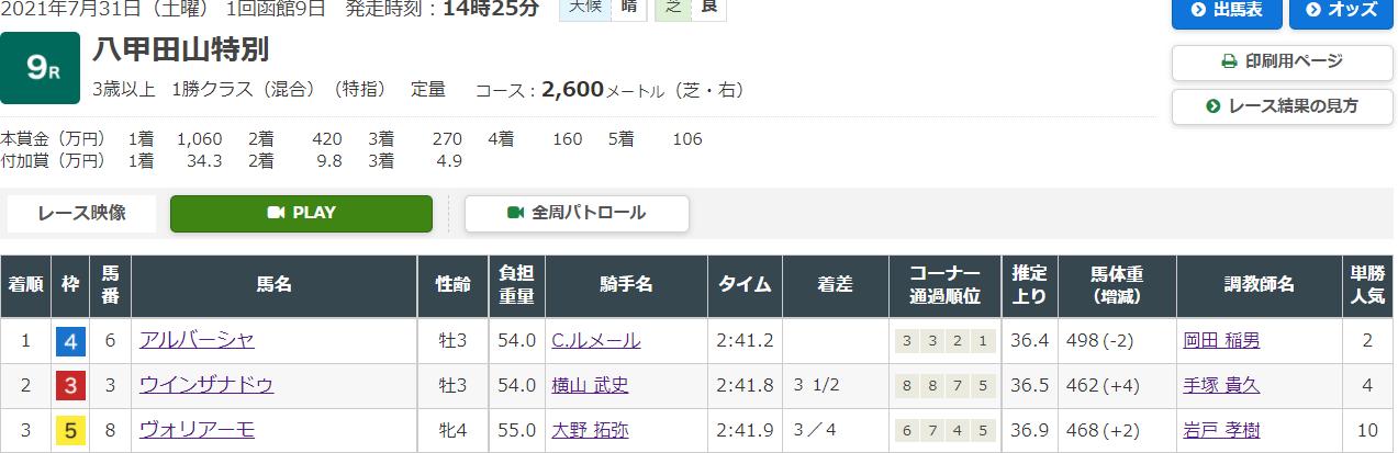 8月31日函館9Rの結果