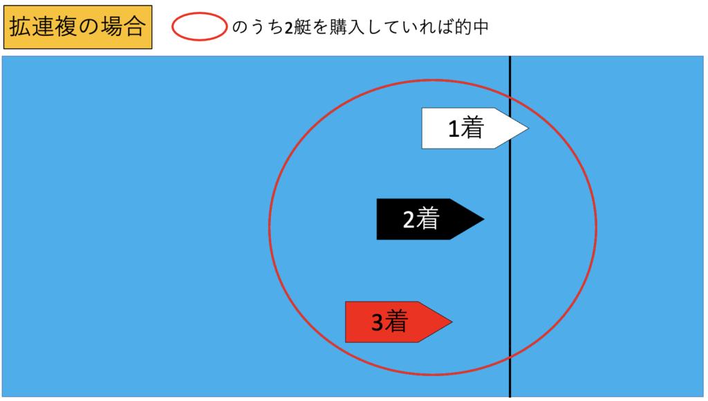 競艇の舟券の拡連複について