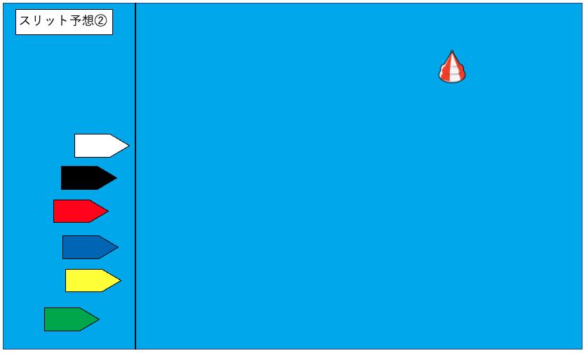 競艇(ボートレース)スリット予想②
