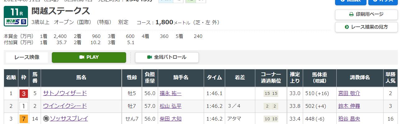 8月1日新潟11Rの結果