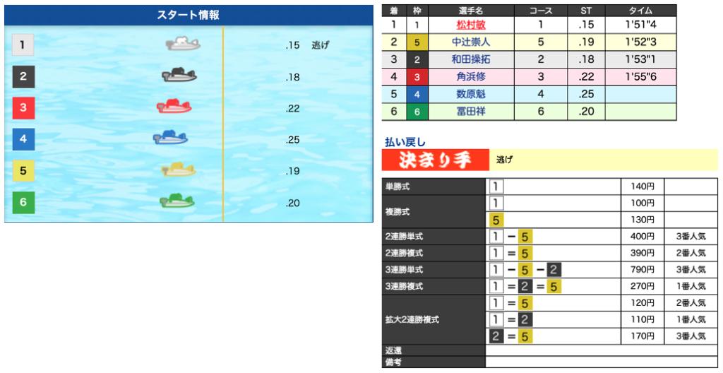 競艇(ボートレース)においての予想ファクター