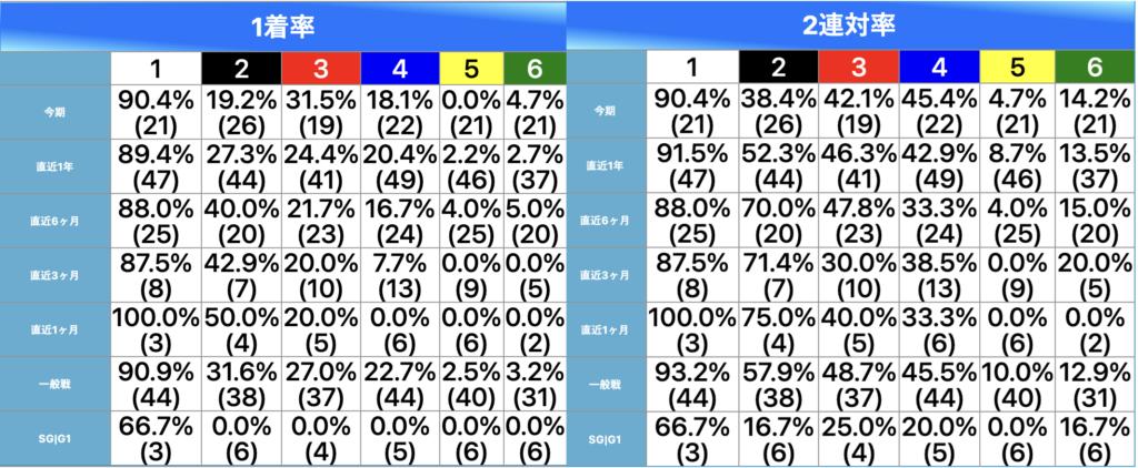 松尾選手のコース別成績
